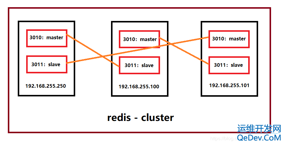 redis cluster + redis replication 搭建