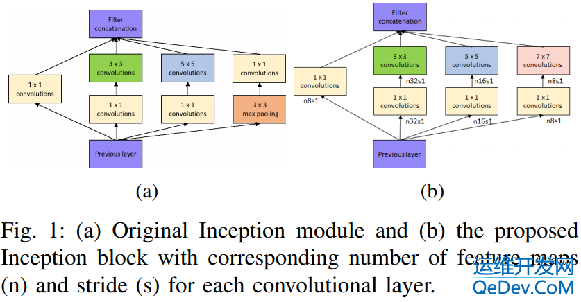 Paper | A Pseudo-Blind Convolutional Neural Network for the Reduction of Compression Artifacts