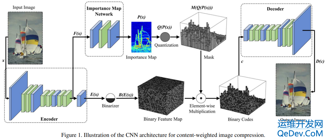 Paper | Learning convolutional networks for content-weighted image compression