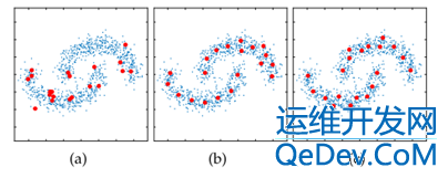 Ultra-Scalable Spectral Clustering and Ensemble Clustering