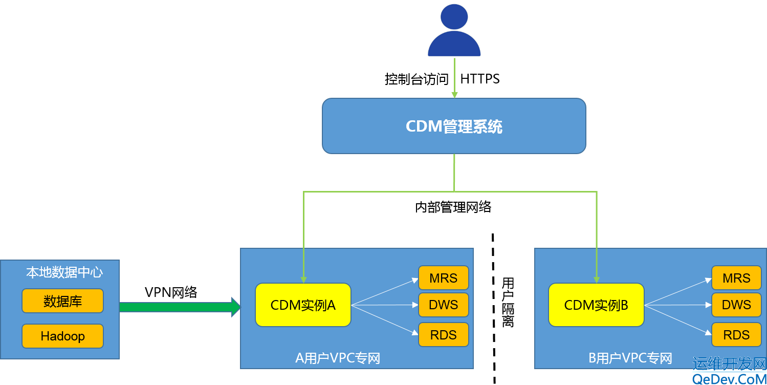 云数据迁移(Cloud Data Migration,CDM)